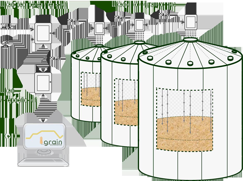 Термометрия на элеватор элеватор в г шумиха курганской области